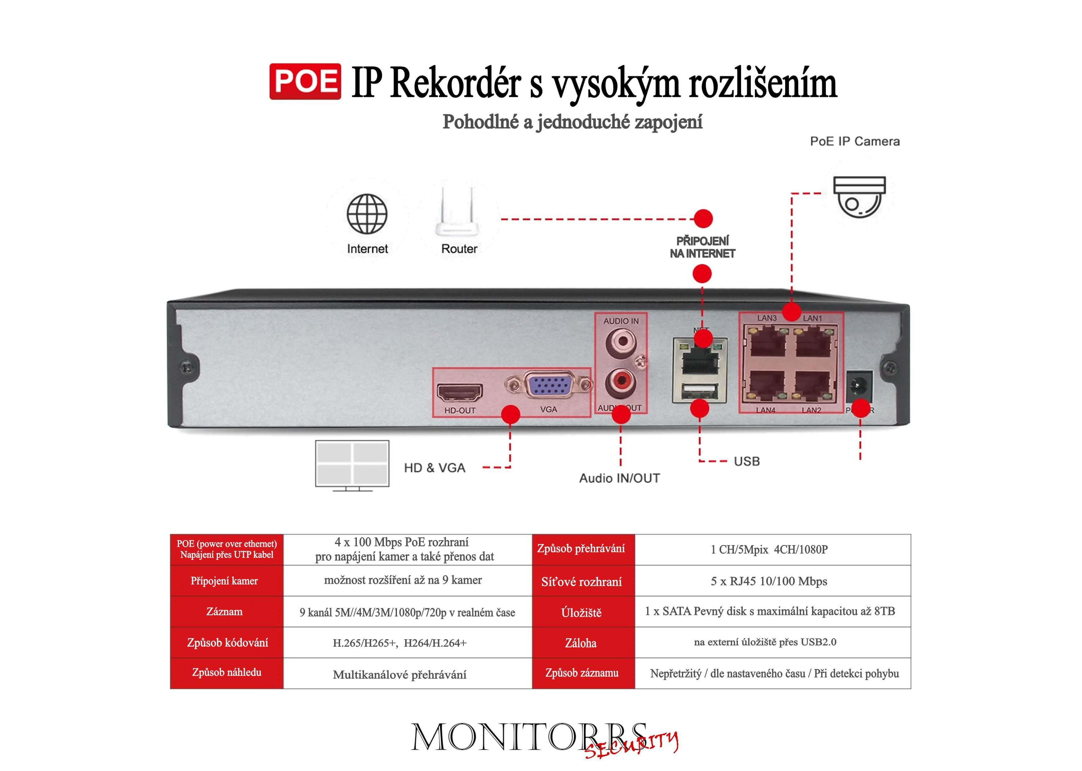Monitorrs Security IP 2 kamerový set 5 Mpix WTube (6290K2)